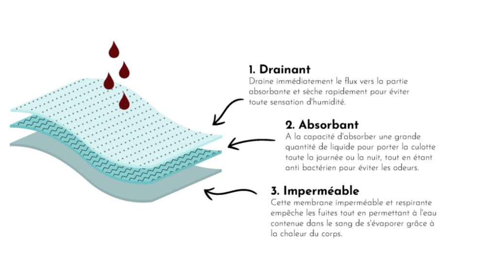la culotte menstruelle